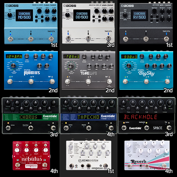 Boss goes head-to-head with Strymon with its all-new MD-500 and RV-500 big box workstations