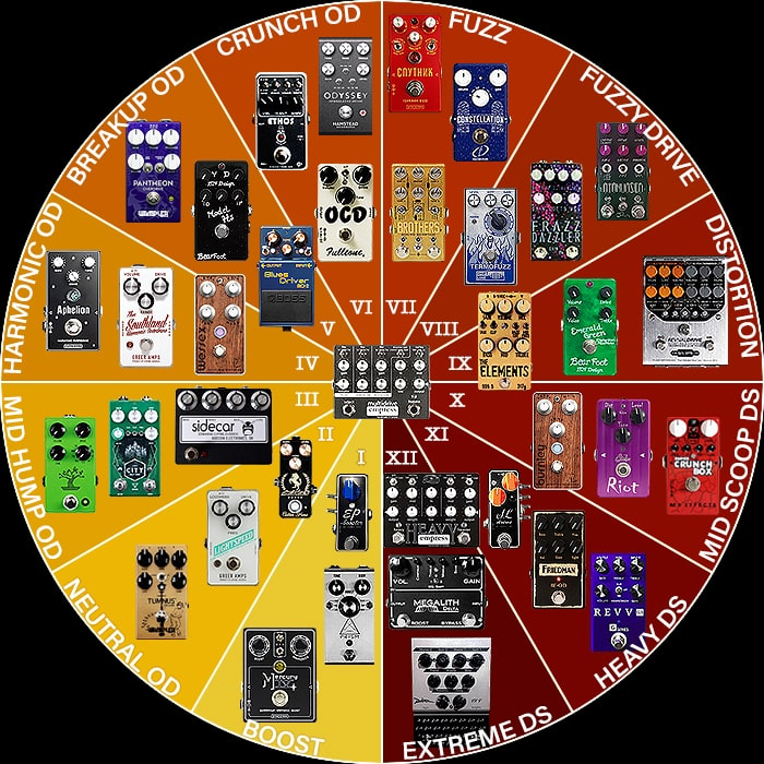 12 Degrees of Saturation - Key Guitar Boost, Overdrive, Fuzz and Distortion Sounds - Updated Methodology for 2018