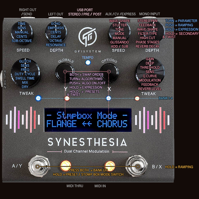 GFI System Changes up the Multi-Modulation Game Again with its Synesthesia Dual Channel Modulation Workstation