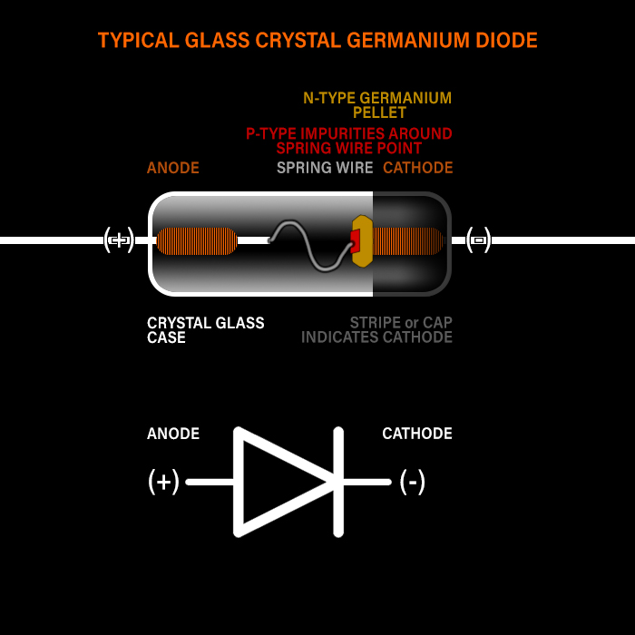 Clipping Diode Introduction