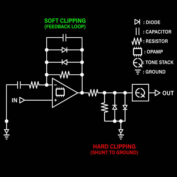 Soft vs Hard Diode Clipping