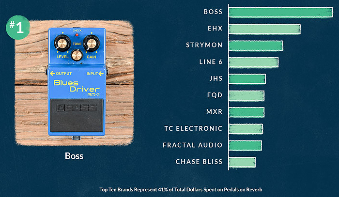 Top Pedal Brands By Dollars Transacted